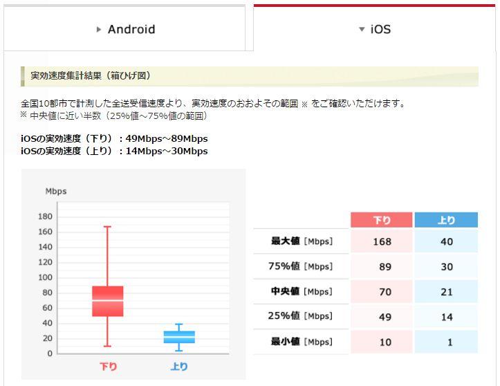 ドコモ実効速度集計結果iOS