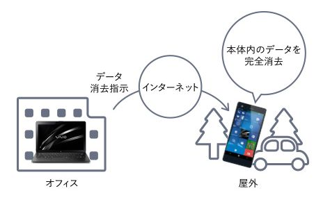 VAIO Phone Bizのセキュリティ
