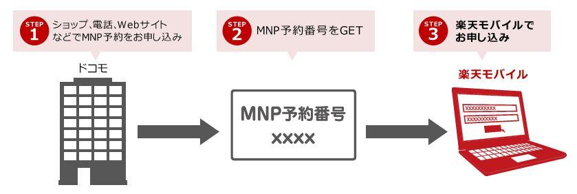 楽天モバイルMNP