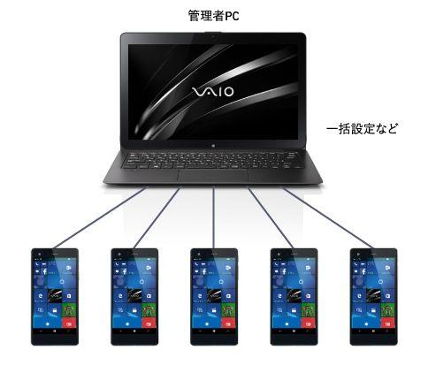 VAIO Phone Bizのセキュリティ2
