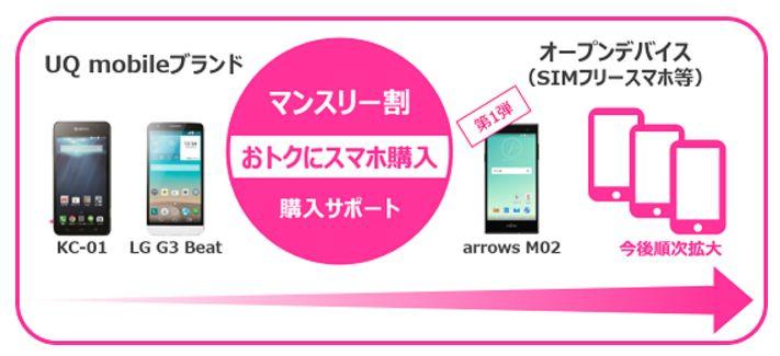 UQ mobile-campain4