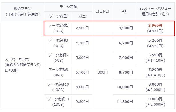 au4900円プラン