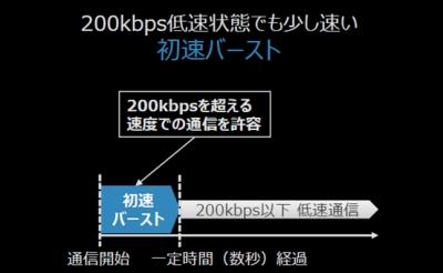 nuroモバイル初速バースト