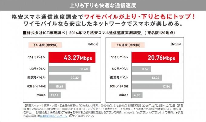 ワイモバイル通信速度