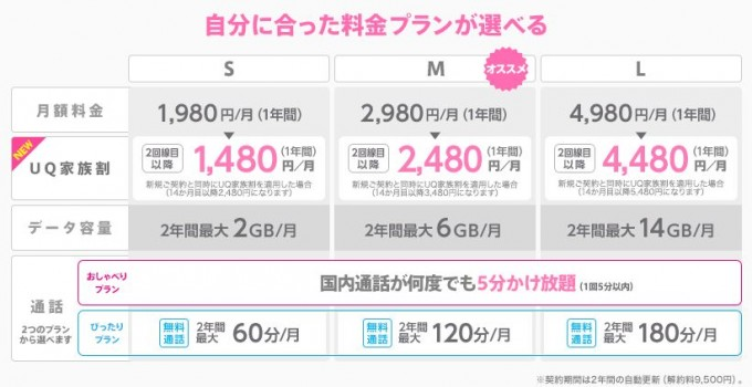 UQ mobile料金表