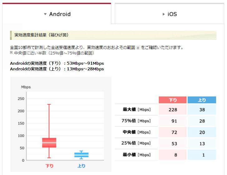 ドコモ実効速度集計結果Android