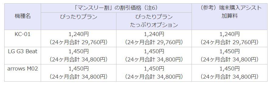UQ mobile-campain3
