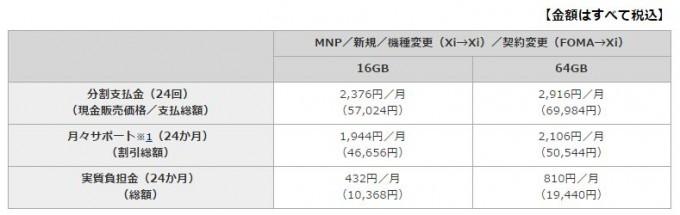 ドコモiPhone_se価格