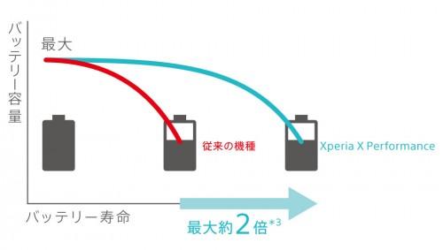 Xperia X Performance9
