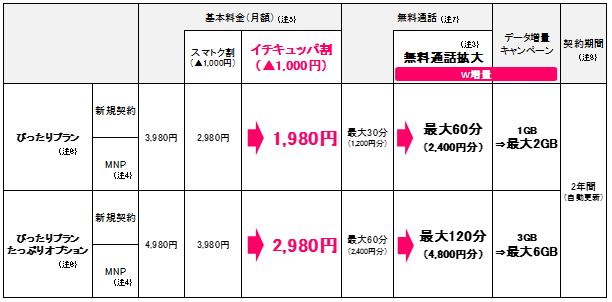 UQ mobileぴったりプラン2