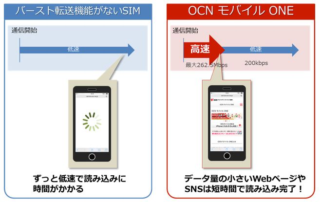 OCNモバイルONE2