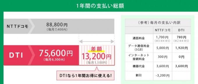 DTI SIM スマホレンタルオプション3