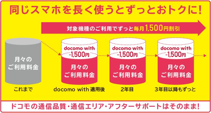 docomo withにiPhone 6sが追加!これはかなりおすすめ!料金・維持費まとめ【ドコモwith】