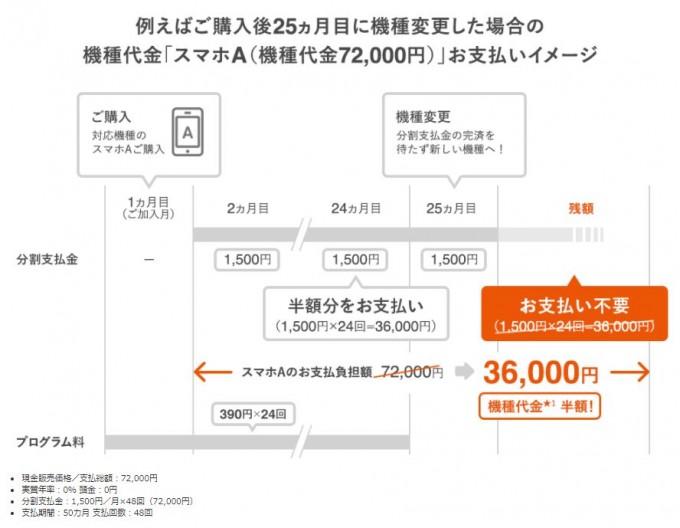 携帯キャリア4年縛り_2