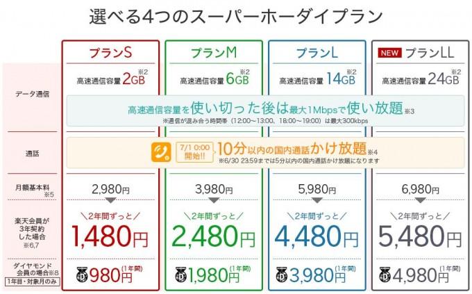 楽天モバイルスーパーホーダイ201806_2