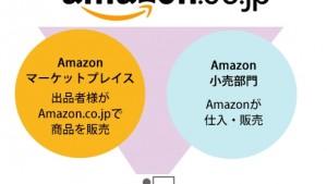 Amazonマーケットプレイスが詐欺アカウントだらけに!異常に安い商品は注意!【対策まとめ】