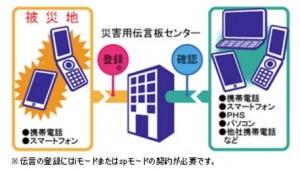 災害用伝言版・伝言ダイヤルの使い方(ドコモ、au、ソフトバンク、171)SIMフリー機での利用方法